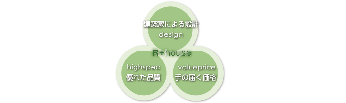 Design~建築家による設計~